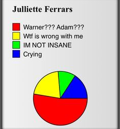 Juliette Ferrars in Unravel Me