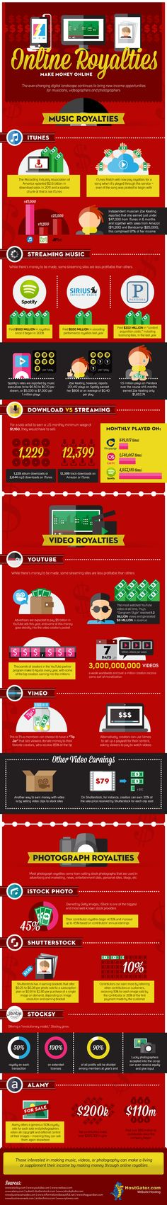 Infographic: Online Royalties, Make Money Online | HostGator Web Hosting Blog | Gator Crossing