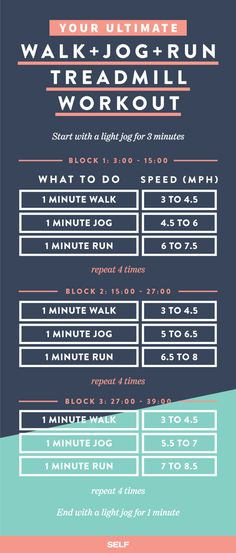 This 40-minute run is great for weight loss and building up your endurance for races, according to Micheli and Roemer. Your jog and run pace increase every 12 minutes...5k fun run, here you come!