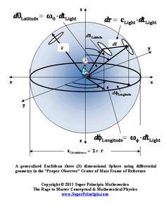 Spherical spacetime time is a four-dimensional continuum of space and imaginary time forming the surface of a sphere in five dimensions.