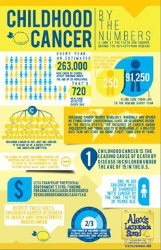 childhood cancer by the numbers, Alex's Lemonade Stand Foundation