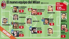 El nuevo Milan manda en Europa http://www.sport.es/es/noticias/calcio/nuevo-milan-manda-europa-6152846?utm_source=rss-noticias&utm_medium=feed&utm_campaign=calcio