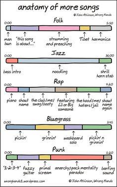 Anatomy Of Songs [Part2]