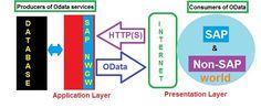 OData and SAP Netweaver Gateway. Get Method, Sap Netweaver, Different Programming Languages, Open Data, Good Tutorials, Hana, Web Development, Bar Chart, Communication