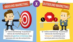 Conheça as diferenças entre o inbound marketing e o outbound marketing.