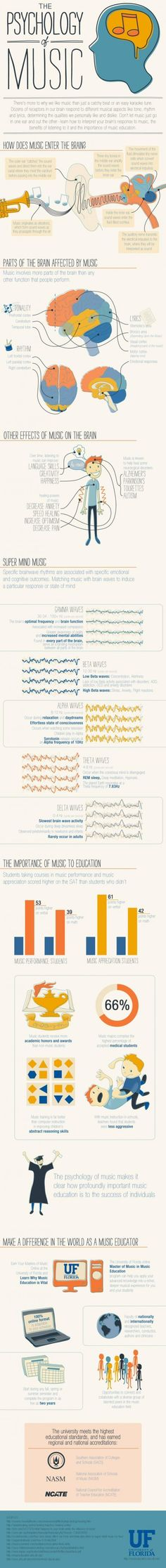 The Psychology of Music--Cool information about how music affects our minds.