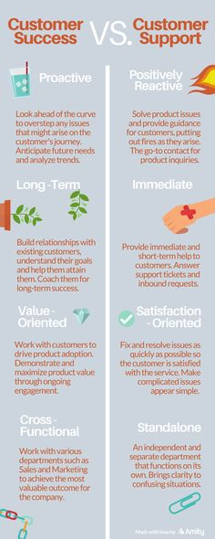 Customer Success vs. Customer Support [Infographic]