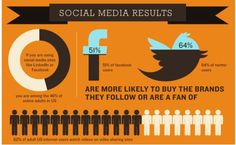 Social Media Results - 51% of Facebook Users; 64% of Twitter Users are more likely to buy the brands they follow or are a fan of!  #infographic