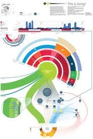 Data visualization infographic & Chart 15 Stunning Examples of Data Visualization. Infographic Description 15 Stunning Examples of Data Information Visualization, Data Visualization, Information Design, Information Graphics, Beautiful Infographics, Web Design, Graphic Design, Design Lab, Design Concepts