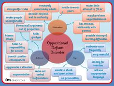 Oppositional Defiant Disorder Mind Map And underneath all that just pure evil jb it's payback time . It's high Time i make you my bitch Student Teaching, Teaching Resources, Autism Resources, Oppositional Defiance, Oppositional Defiant Disorder Strategies, Defiance Disorder, Adhd Odd, Special Educational Needs, Behaviour Management