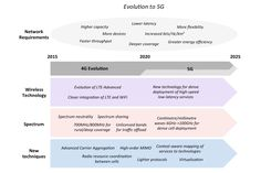Image result for 5g mimo flow chart