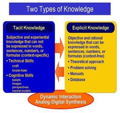 Knowledge assets and two types of knowledge