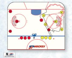 """This drill does a great job of changing the """"hockey role"""" of the players Area Games, Hockey Drills, Activities, Fun, Play, Ideas, Chalkboard, Ice Hockey, Funny"""