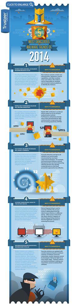 The Most Dangerous Malware Trends for 2014 | Trusteer