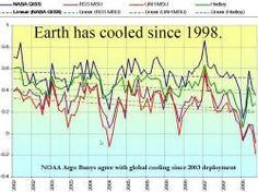 Aquecimento global é um dos maiores engodos psicoPaTas para manipular a população.