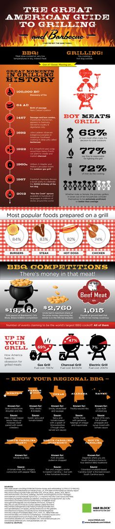 BBQ by the numbers - The American Guide to Grilling and BBQ
