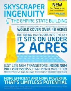 Infographic: The New 3rd Generation Intel® Core™ i5 Processor demonstrates 'skyscraper ingenuity'.