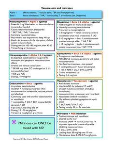 ☤ MD ☞☆☆☆ Inotropes & Vasopressors. #cardiology #therapeutics #pharmacology
