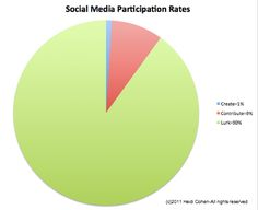 Boost the call to action in your social media marketing messages