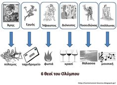 Οι 6 θεοί του Ολύμπου Koi, Ancient Greece, Greek Mythology, School Projects, Classroom Management, Teaching, Education, History, Grammar