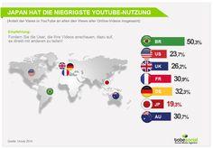 #Videomarketing - #OnlineVideo Nutzung in #YouTube nach Länder #Studie