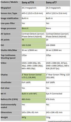 Sony a77II vs. Sony Alpha SLT-A77