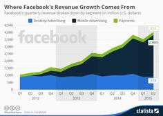 De dónde proceden los ingresos de FaceBook #infografia #infographic #socialmedia