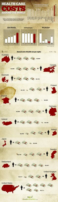 Healthcare costs around the world