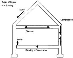 Home Inspection - From the Ground Up | McKissock Online Education. Framing systems undergo tremendous stresses and must be engineered to handle them. The entire weight of the roof presses down on the walls and tries to spread the walls outward. The walls carry the weight of the entire structure down to the foundation and ultimately the footings.