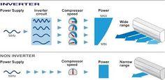 Điều hòa inverter có thực sự tiết kiệm điện