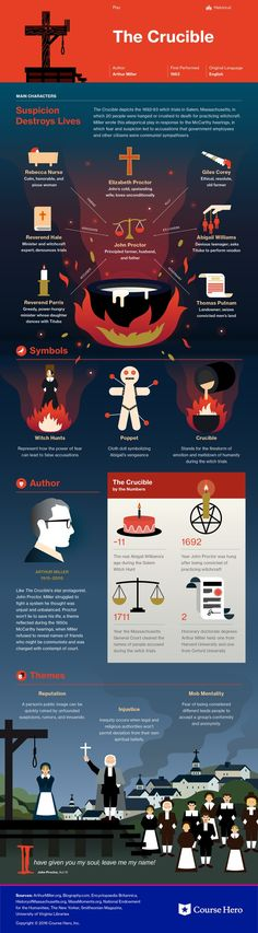 This study guide and infographic for Arthur Miller's The Crucible offer summary and analysis on themes, symbols, and other literary devices found in the text. Explore Course Hero's library of literature materials, including documents and Q&A pairs. Teaching Literature, Literature Books, American Literature, Classic Literature, Classic Books, Lerntyp Test, Good Books, Books To Read, Reading Books