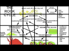 Rock Cycle Song. Here is a video I created for my 6th grade science students to help them study.I hope you enjoy. Well rocks have a road that they travel on  There's one day here and the next day gone  Sometimes they bend, sometimes they melt  Sometimes they break from water and wind    There's a world inside the Earth's surface  Where rock cha...