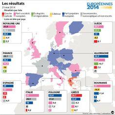 Les résultats des élections européennes 2014