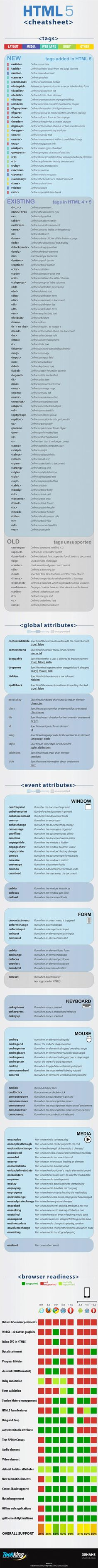 Infographic: Ultimate HTML5 Cheatsheat. But note that hgroup is deprecated as well.