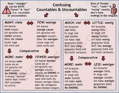 http://deutschdrang.com/dir/vocab-practice/visual-vocabulary/german-grammar-visuals/nggallery/page/2