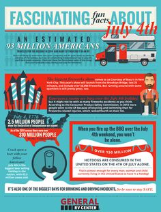 Fun facts about the 4th of July you may not know - just in time for the holiday weekend!