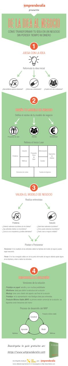 #Infografía Cómo transformar tu idea en un negocio