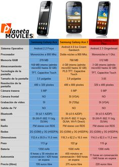 Comparativa Samsung Galaxy Ace, Galaxy Ace 2 y Galaxy Ace Plus, características y precios.