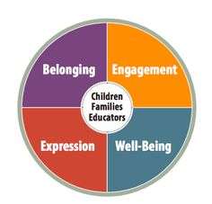HiMama - How Does Learning Happen? Ontario's Pedagogy for the Early Years Inquiry Based Learning, Early Learning, How Does Learning Happen, Emotional Development, Child Development, Full Day Kindergarten, Indigenous Education, All About Me Preschool, Learning Stories