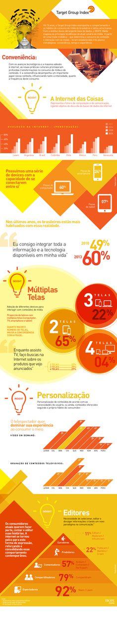 O Ibope Media apresenta em infográfico as principais tendências do atual cenário de mídia no Brasil e na América Latina, de acordo com o pilar Conveniência.