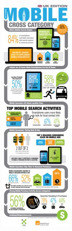 Mobile Path to Purchase Infographic - UK DATA! Fascinatingly (among many other pieces of data) there's the stat that 56% of mobile searchers go on to buy. So how can you be the one they buy from?
