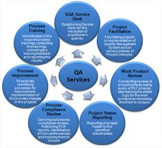 quality assurance framework - Google Search