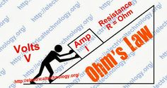 Ohms law simple explanation and funny