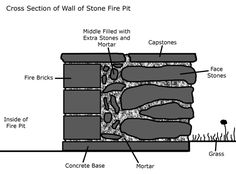 First vertical cross-section I've seen for a fire pit. This really helps to envision the building process!