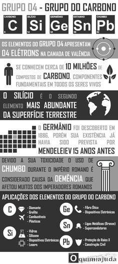 Infográfico com Detalhes Sobre os Elementos Químicos da Família do Carbono, Família 4A da Tabela Periódica Anteriores: ...