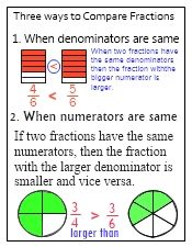 Comparing and ordering fractions. I know there are only 2 in the picture but I promise if you follow the link there are actually 3.