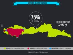 Ground classification. Bogota