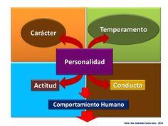 Personalidad -Comportamiento