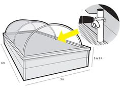 A simple framework of hoops and a  lightweight cover can extend your growing season in cool areas, conserve moisture in dry areas and protect plants from birds or insects. Use galvanized pipe straps to mount 1-in. PVC pipe inside the bed walls. Cut ½-in. flexible PVC tubing twice as long as the beds' width. Bend it, mount it and clip a cover in place. Use clear polyethylene film to raise soil and air temperatures in early spring or fall—to get an early start on heirloom tomatoes, for ...