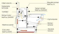 Schema biologické kompostovací toalety MullToa 10